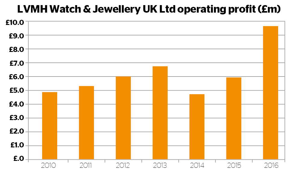 LVMH UK operating profit graph